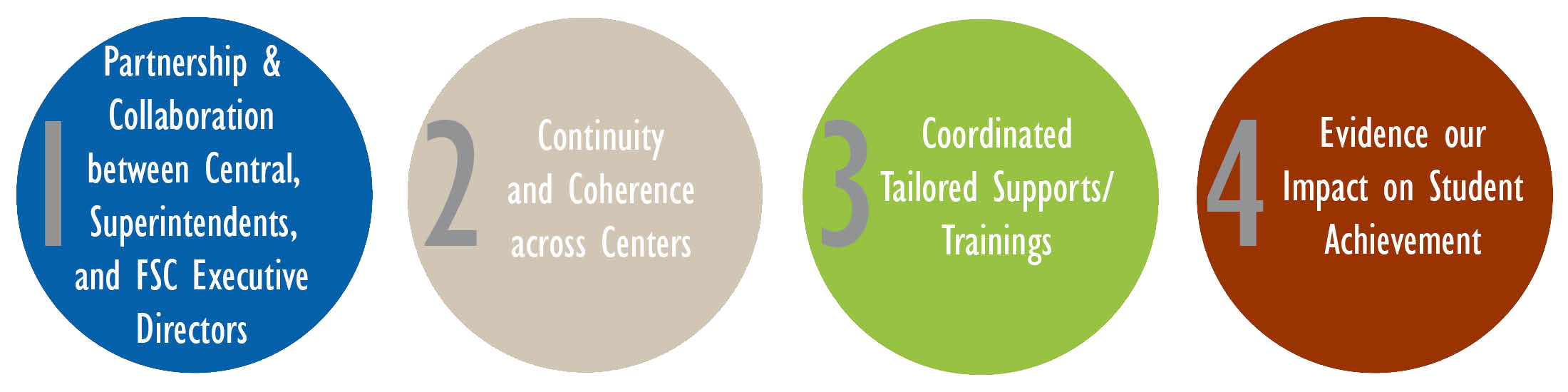 OFS Priorities (1) Partnership and collaboration (2) Continuity and Coherence (3) Coordinated/Tailored Support (4) Evidence our impact on student achievement